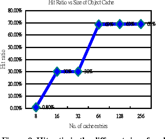 Figure 9. Hit ratio in the different size of cache