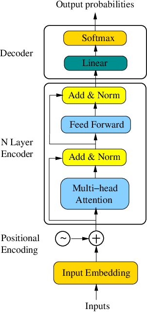 Figure 1 for TRANS-BLSTM: Transformer with Bidirectional LSTM for Language Understanding