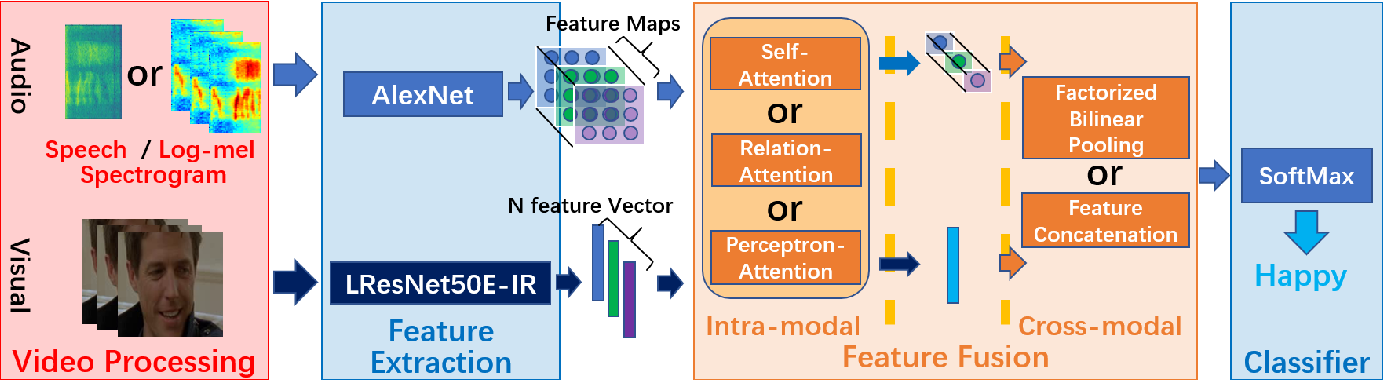 Figure 1 for Exploring Emotion Features and Fusion Strategies for Audio-Video Emotion Recognition