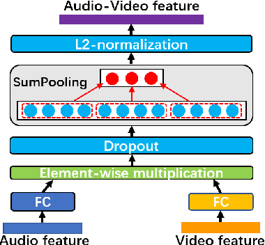 Figure 3 for Exploring Emotion Features and Fusion Strategies for Audio-Video Emotion Recognition