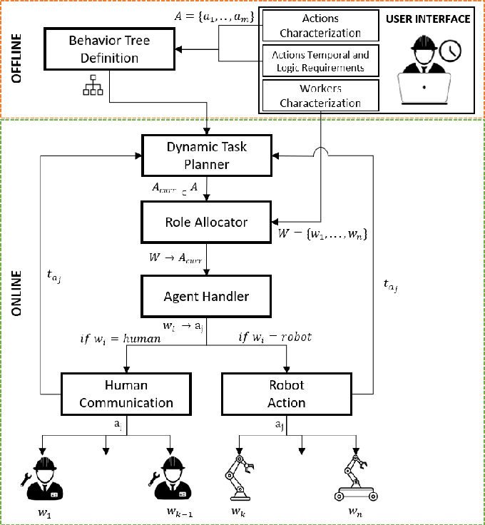 Figure 1 for An Integrated Dynamic Method for Allocating Roles and Planning Tasks for Mixed Human-Robot Teams