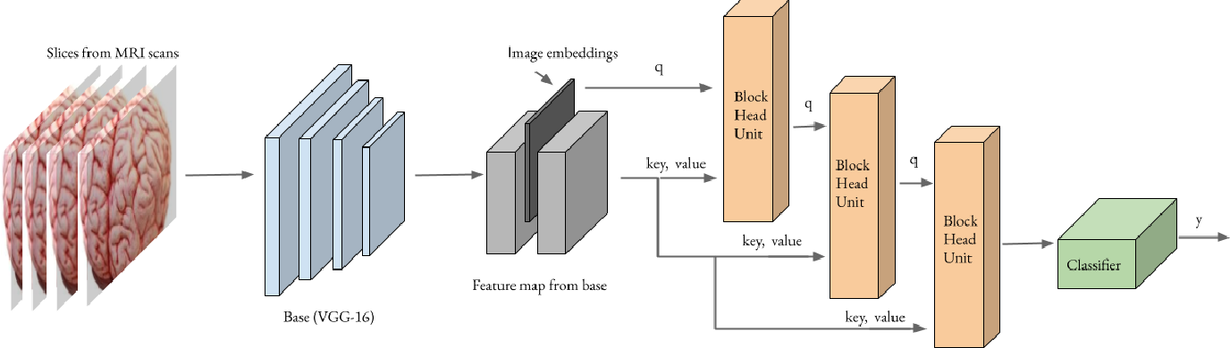 Figure 3 for Preclinical Stage Alzheimer's Disease Detection Using Magnetic Resonance Image Scans