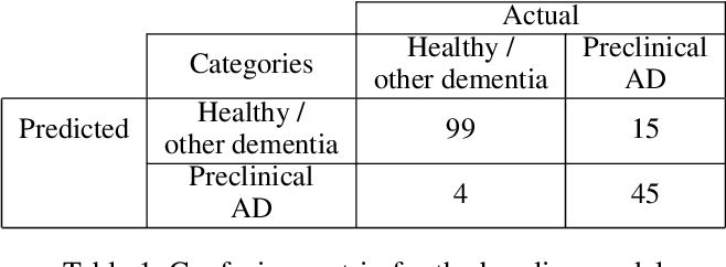 Figure 2 for Preclinical Stage Alzheimer's Disease Detection Using Magnetic Resonance Image Scans