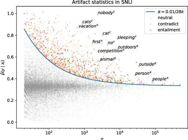 Figure 1 for Competency Problems: On Finding and Removing Artifacts in Language Data