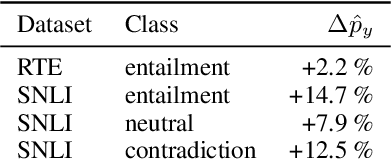 Figure 2 for Competency Problems: On Finding and Removing Artifacts in Language Data