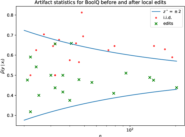 Figure 3 for Competency Problems: On Finding and Removing Artifacts in Language Data