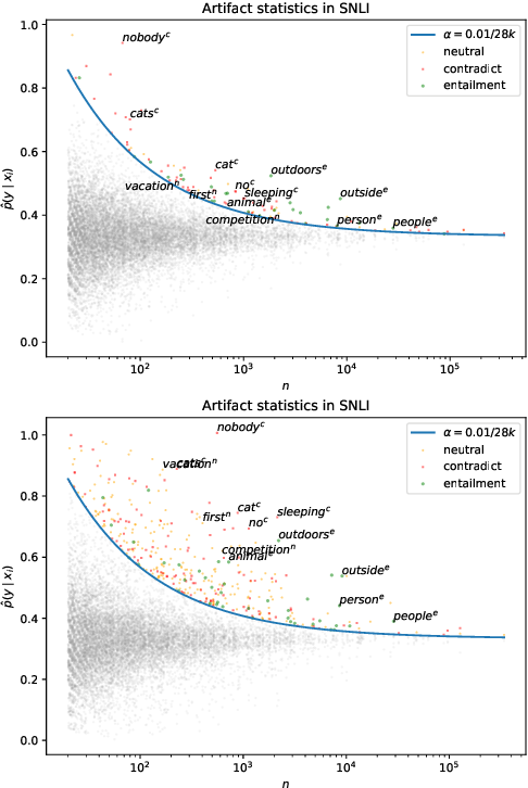 Figure 4 for Competency Problems: On Finding and Removing Artifacts in Language Data