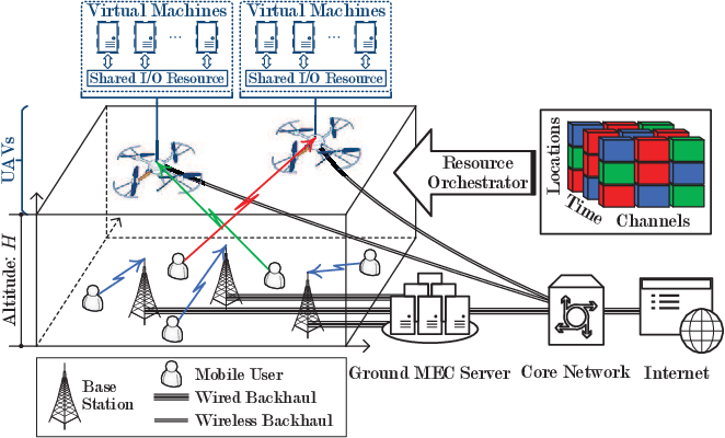 Figure 1 for Information Freshness-Aware Task Offloading in Air-Ground Integrated Edge Computing Systems