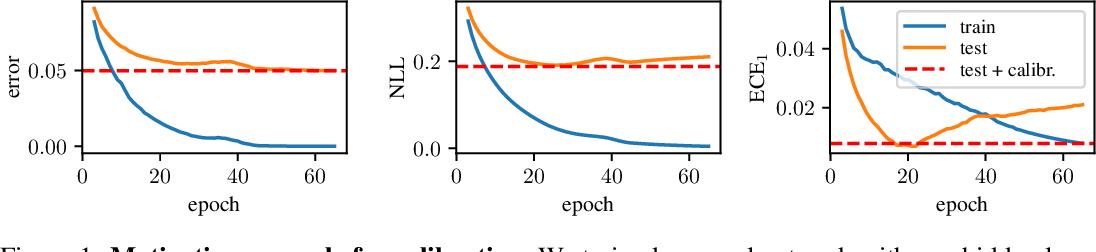 Figure 1 for Non-Parametric Calibration for Classification