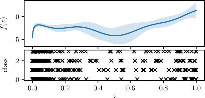 Figure 3 for Non-Parametric Calibration for Classification