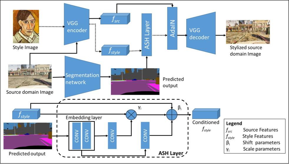 Figure 3 for Adversarial Semantic Hallucination for Domain Generalized Semantic Segmentation