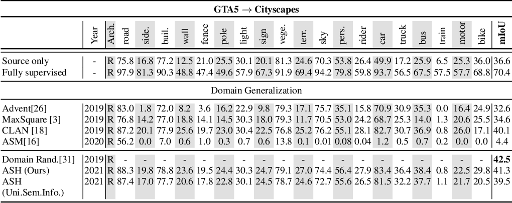 Figure 2 for Adversarial Semantic Hallucination for Domain Generalized Semantic Segmentation