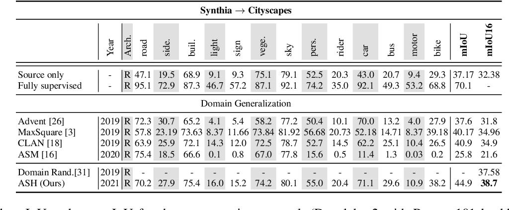 Figure 4 for Adversarial Semantic Hallucination for Domain Generalized Semantic Segmentation