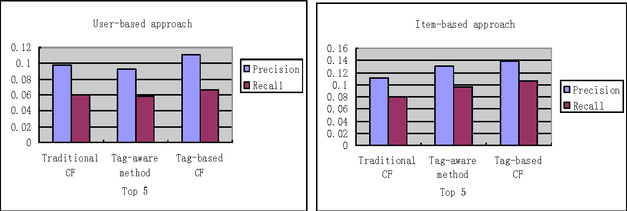 Tag Based Collaborative Filtering For Recommender Systems Semantic
