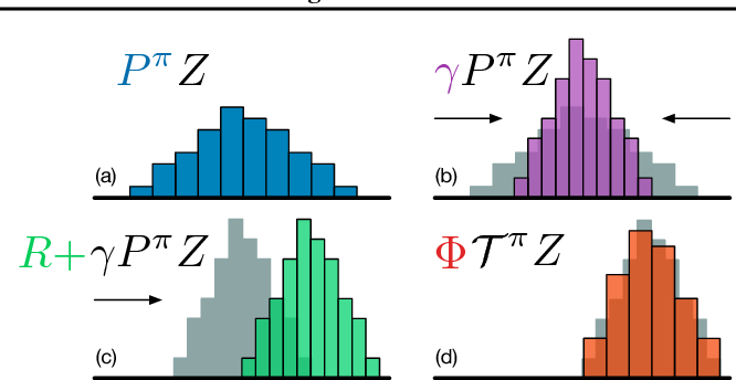 Figure 1 for A Distributional Perspective on Reinforcement Learning