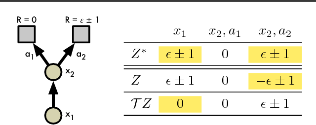 Figure 2 for A Distributional Perspective on Reinforcement Learning