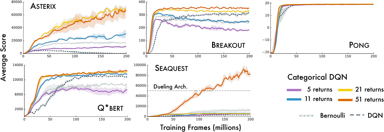 Figure 3 for A Distributional Perspective on Reinforcement Learning