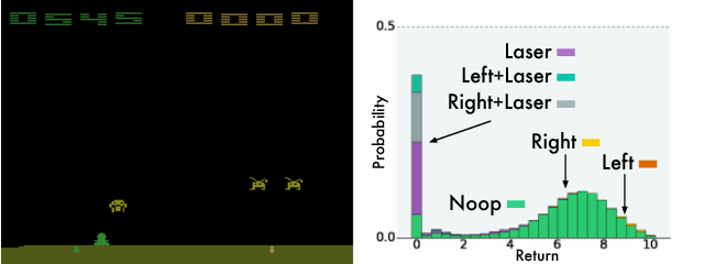 Figure 4 for A Distributional Perspective on Reinforcement Learning