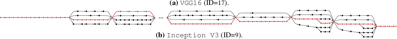 Figure 3 for DLBricks: Composable Benchmark Generation to Reduce Deep Learning Benchmarking Effort on CPUs