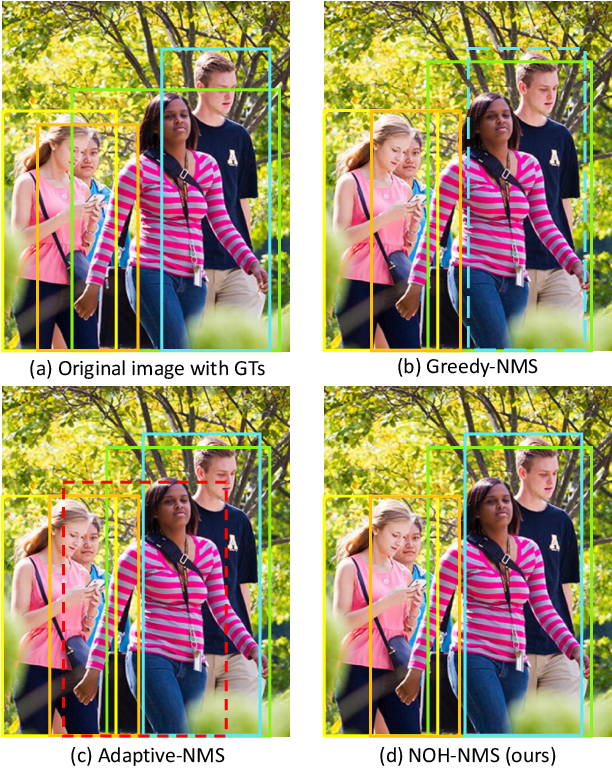 Figure 1 for NOH-NMS: Improving Pedestrian Detection by Nearby Objects Hallucination