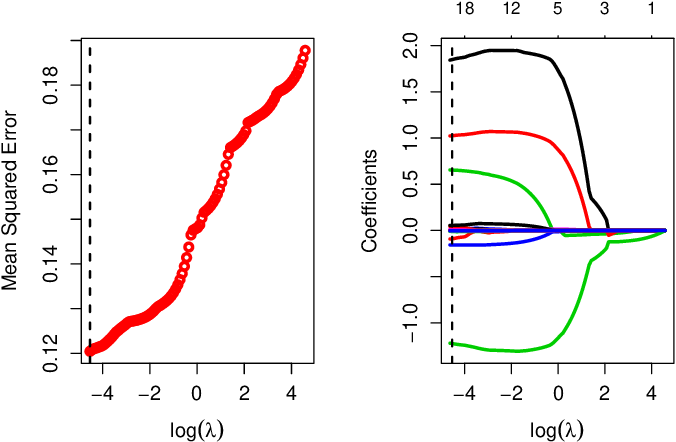 Figure 2 for Decoupling Learning Rates Using Empirical Bayes Priors