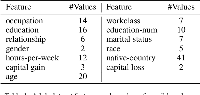 Figure 1 for Decoupling Learning Rates Using Empirical Bayes Priors