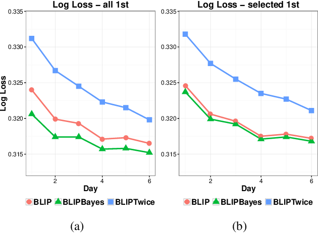 Figure 3 for Decoupling Learning Rates Using Empirical Bayes Priors