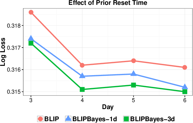 Figure 4 for Decoupling Learning Rates Using Empirical Bayes Priors