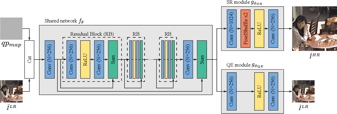 Figure 1 for Multitask Learning for VVC Quality Enhancement and Super-Resolution
