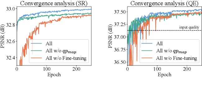 Figure 2 for Multitask Learning for VVC Quality Enhancement and Super-Resolution