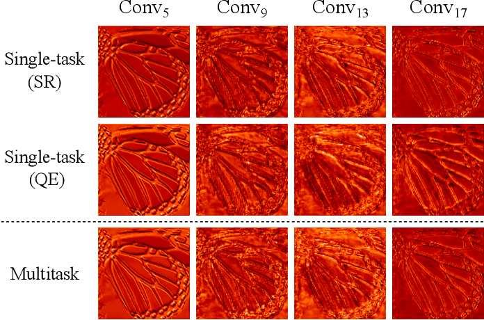 Figure 3 for Multitask Learning for VVC Quality Enhancement and Super-Resolution