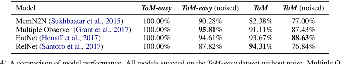 Figure 4 for Evaluating Theory of Mind in Question Answering