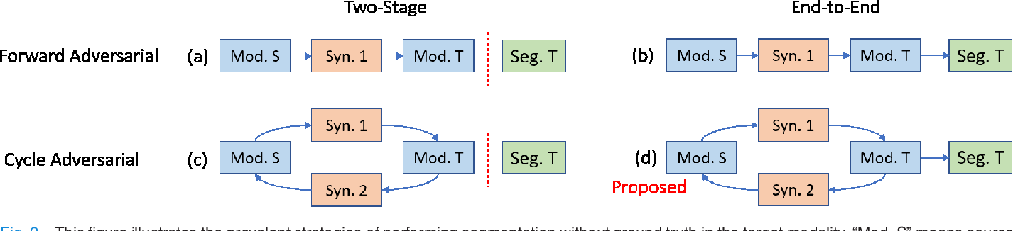 Figure 4 for SynSeg-Net: Synthetic Segmentation Without Target Modality Ground Truth
