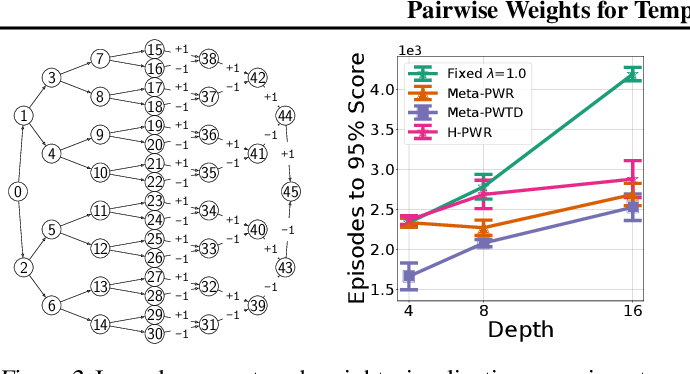 Figure 2 for Pairwise Weights for Temporal Credit Assignment