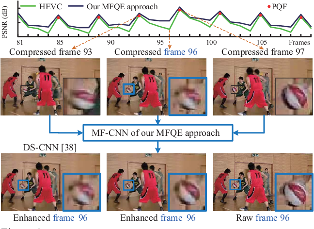Figure 1 for Multi-Frame Quality Enhancement for Compressed Video