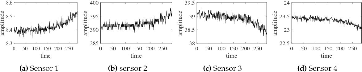 PDF] Future Trend Forecast by Empirical Wavelet Transform
