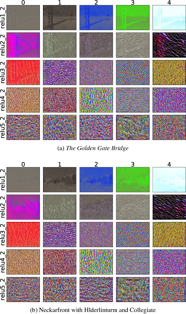 Figure 3 for Every Filter Extracts A Specific Texture In Convolutional Neural Networks