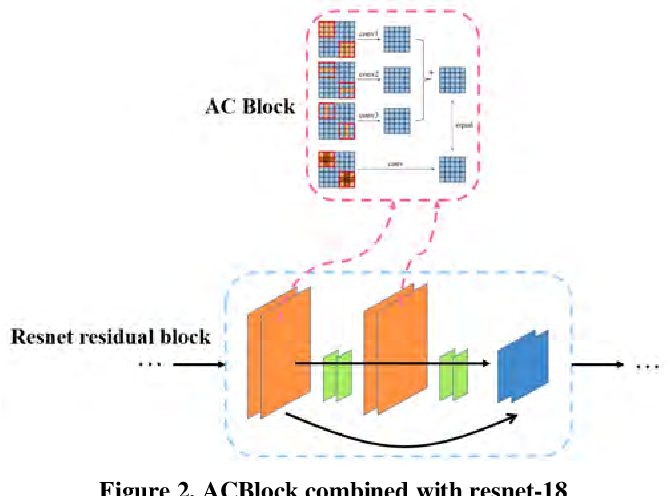 Figure 2 for A Light-Weight Object Detection Framework with FPA Module for Optical Remote Sensing Imagery