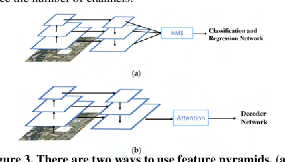 Figure 4 for A Light-Weight Object Detection Framework with FPA Module for Optical Remote Sensing Imagery