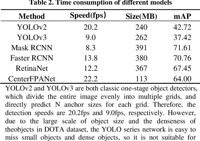 Figure 3 for A Light-Weight Object Detection Framework with FPA Module for Optical Remote Sensing Imagery
