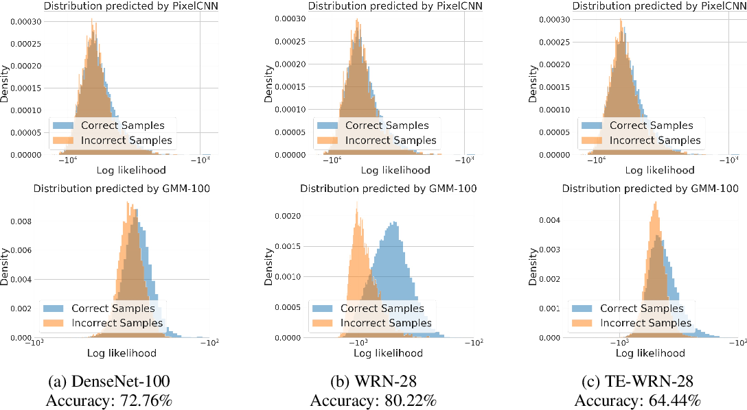 Figure 3 for Understanding Classifier Mistakes with Generative Models