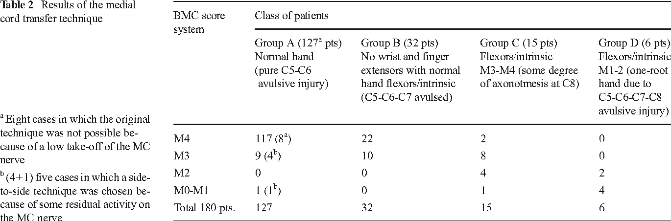 Table 2 From The Medial Cord To Musculocutaneous Mcmc Nerve