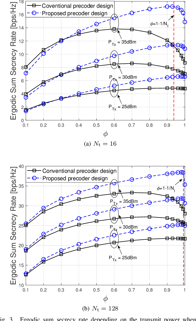 Figure 3 for Precoder Design for Physical-Layer Security and Authentication in Massive MIMO UAV Communications