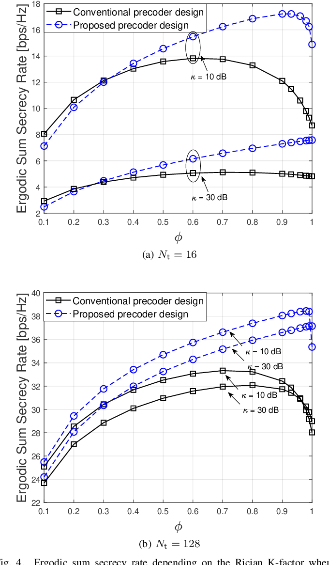 Figure 4 for Precoder Design for Physical-Layer Security and Authentication in Massive MIMO UAV Communications
