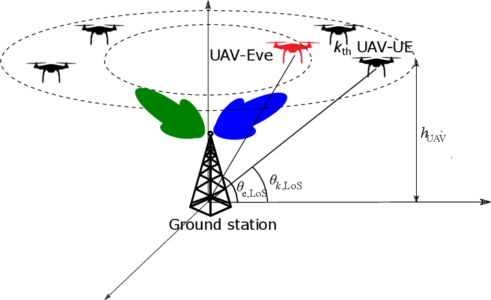 Figure 1 for Precoder Design for Physical-Layer Security and Authentication in Massive MIMO UAV Communications