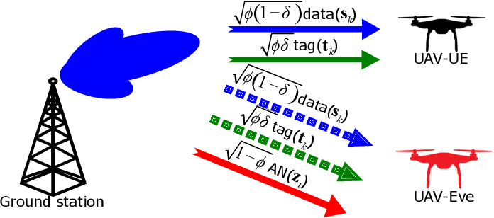 Figure 2 for Precoder Design for Physical-Layer Security and Authentication in Massive MIMO UAV Communications