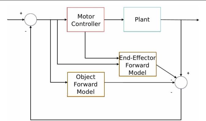 Figure 1 for Towards a self-organizing pre-symbolic neural model representing sensorimotor primitives