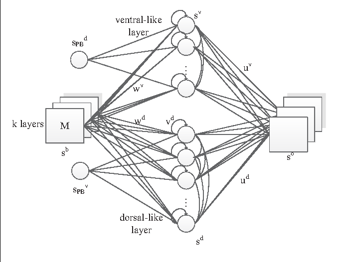 Figure 3 for Towards a self-organizing pre-symbolic neural model representing sensorimotor primitives