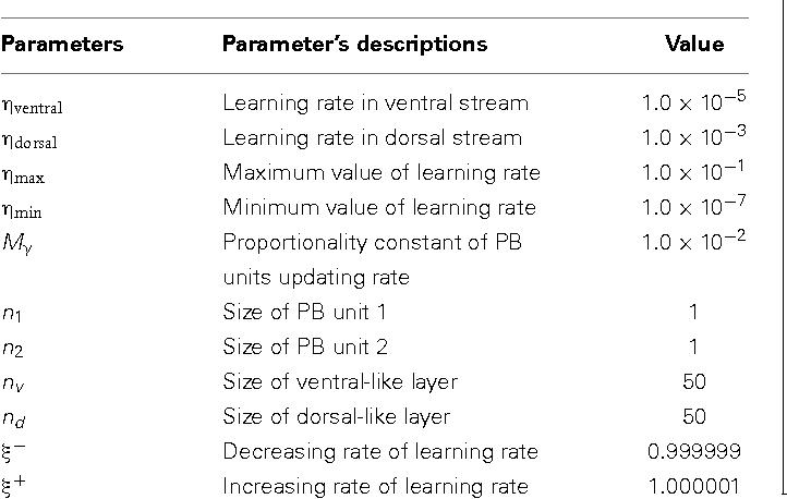 Figure 2 for Towards a self-organizing pre-symbolic neural model representing sensorimotor primitives