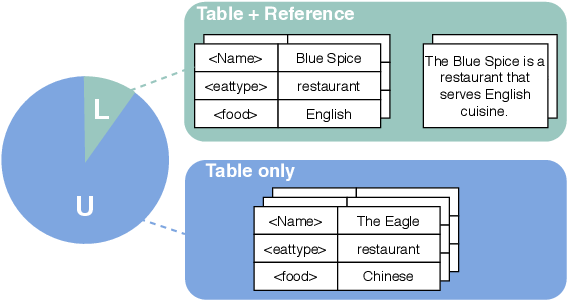 Figure 1 for Neural Data-to-Text Generation with LM-based Text Augmentation